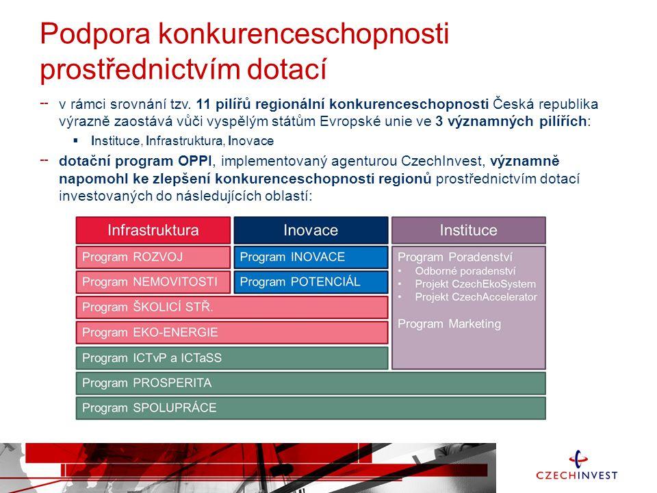 """Zlepšení podnikatelského prostředí prostřednictvím dotací z programu OPPI došlo i ke zlepšení podnikatelského prostředí i v rámci socio ekonomických oblastí:  kultivace podnikatelského prostředí a rozvoj poradenských služeb pro podnikání  rozvoj podnikání založeného na podpoře výzkumu, vývoje a inovací  podpora podnikatelské a inovační infrastruktury  podpora internacionalizace MSP a rozvoj vzdělávání pro podnikání program OPPI umožnil komplexně podpořit rozvojové projekty podnikatelů v celém """"životním cyklu firmy Spin off Start-up Začínající podnikatelProdukční firmaInovativní firmaProexportní firma"""