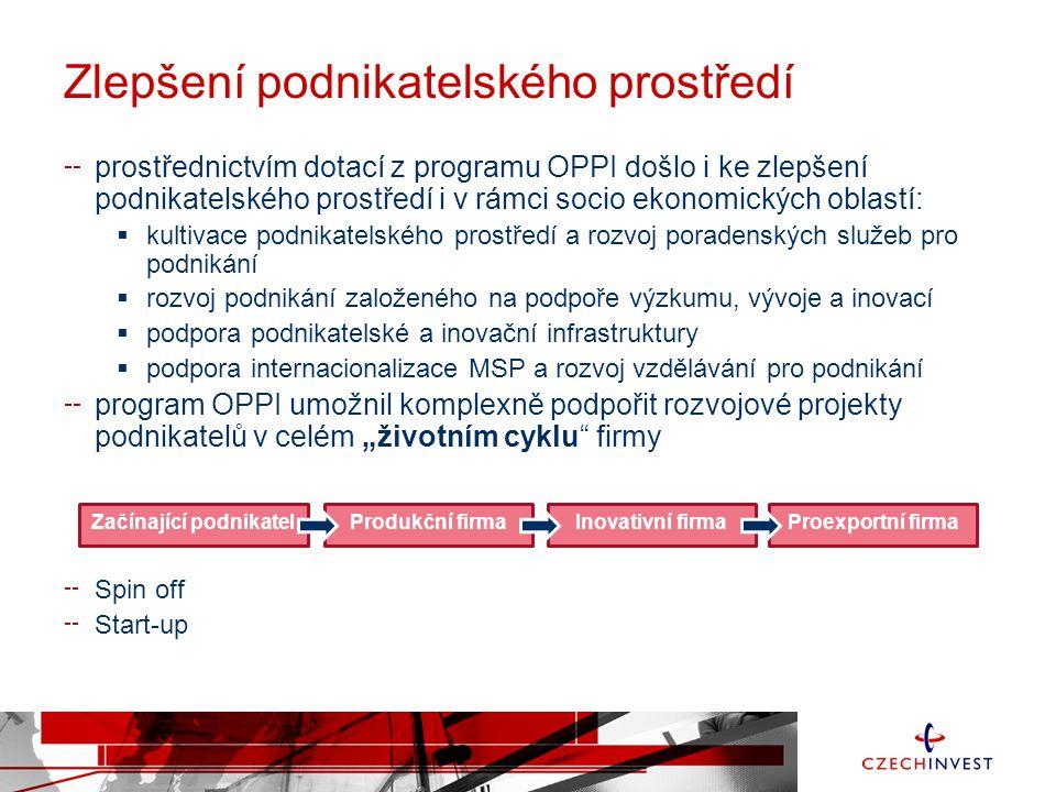Zlepšení podnikatelského prostředí prostřednictvím dotací z programu OPPI došlo i ke zlepšení podnikatelského prostředí i v rámci socio ekonomických o