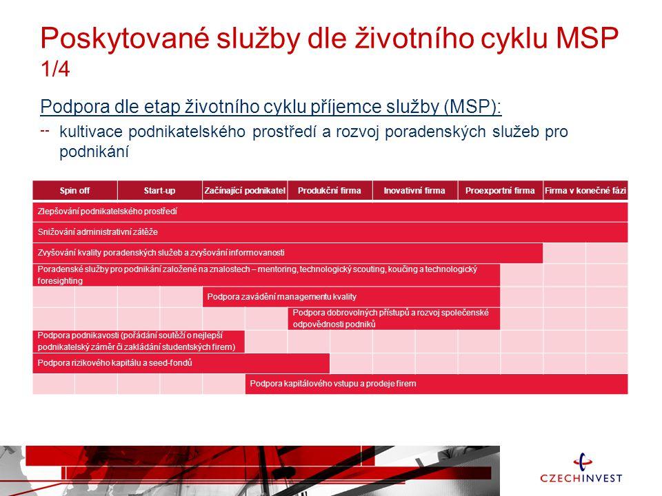 Poskytované služby dle životního cyklu MSP 1/4 Podpora dle etap životního cyklu příjemce služby (MSP): kultivace podnikatelského prostředí a rozvoj po