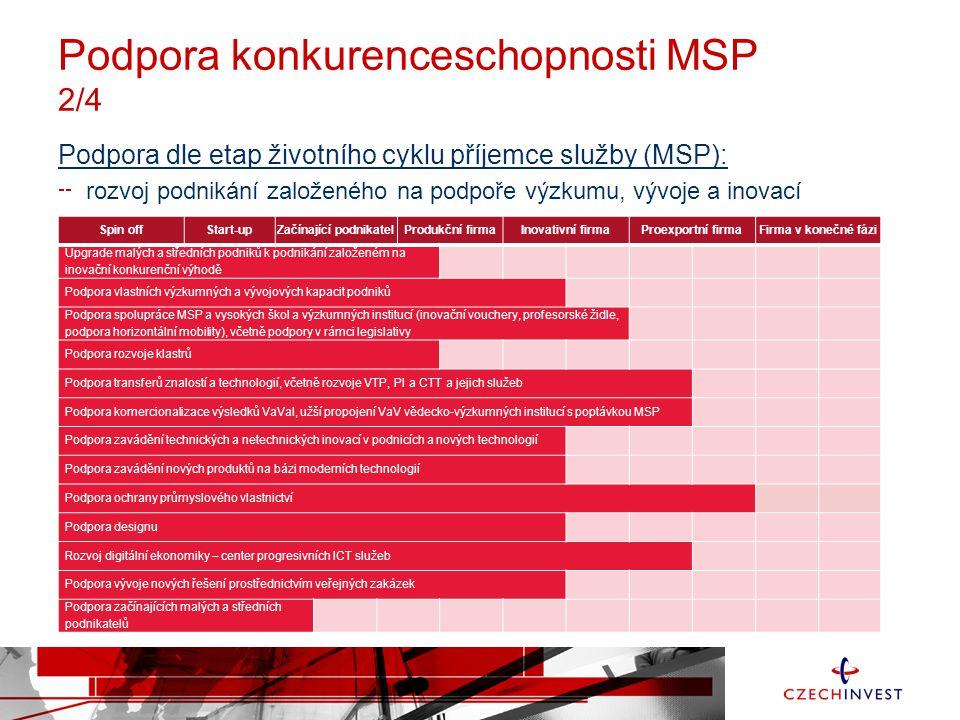 Podpora konkurenceschopnosti MSP 3/4 Podpora dle etap životního cyklu příjemce služby (MSP): podpora podnikatelské a inovační infrastruktury Spin offStart-upZačínající podnikatelProdukční firmaInovativní firmaProexportní firmaFirma v konečné fázi Podpora podnikatelské a inovační infrastruktury Rozvoj průmyslových zón a parků Podpora výstavby nájemních objektů Podpora rekonstrukce podnikatelských objektů (včetně profinancování projektové dokumentace) Regenerace Brownfieldů Podpora podnikatelských inkubátorů a inovačních center Infrastruktura pro rozvoj progresivních ICT Rozvoj strategických služeb a center sdílených služeb Podpora investic do technologického a laboratorního vybavení Podpora zavádění moderních technologií Podpora opravárenských center high-tech výrobků a technologií