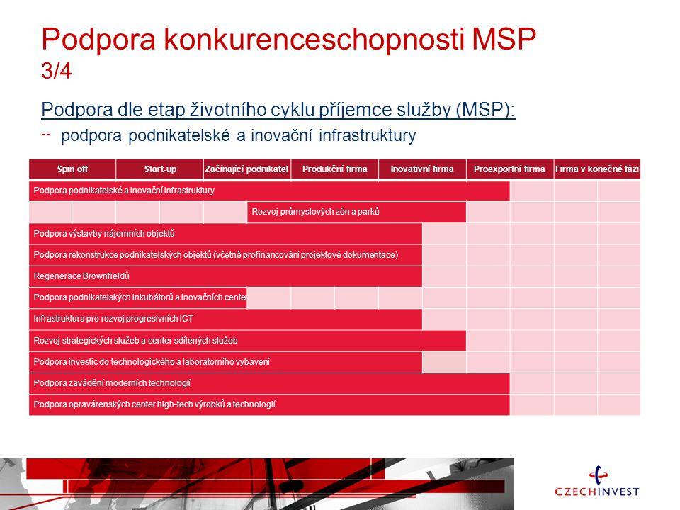 Podpora konkurenceschopnosti MSP 4/4 Podpora dle etap životního cyklu příjemce služby (MSP): podpora internacionalizace MSP a rozvoj vzdělávání pro podnikání z výše uvedeného vyplývá, že je nejdůležitější směřovat veřejnou podporu (informační / marketingovou / lektorskou / finanční) do počátečních fází životního cyklu firem, kde je absorpční kapacita těchto služeb nejvyšší, a dále tyto služby více diverzifikovat Spin offStart-upZačínající podnikatelProdukční firmaInovativní firmaProexportní firmaFirma v konečné fázi Vzdělávání a školení zaměřené na internacionalizaci Podpora hledání obchodních partnerů a vytváření sítí spolupráce Partnerské sítě, podpora rozvoje znalostí pro internacionalizaci podnikání Podpora účastí MSP na specializovaných veletrzích a výstavách Poskytování ICT služeb pro malé a střední podniky Rozvoj profesního vzdělávání pro podnikání Podpora technického vzdělávání a speciálních školení Podpora MSP v rámci veřejných zakázek prostřednictvím záruk