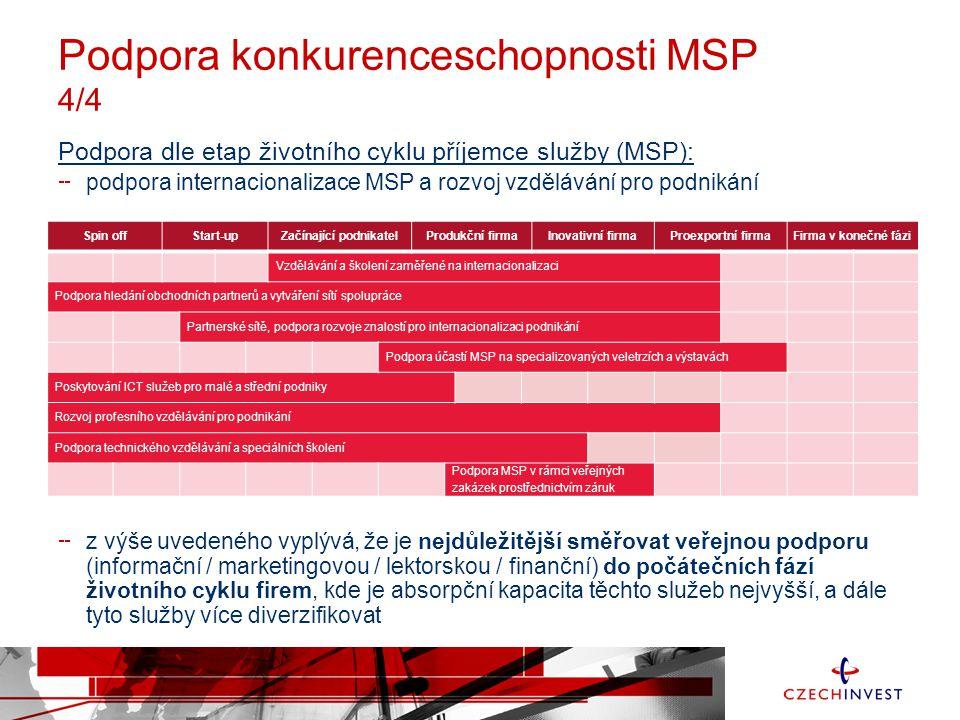Podpora konkurenceschopnosti MSP 4/4 Podpora dle etap životního cyklu příjemce služby (MSP): podpora internacionalizace MSP a rozvoj vzdělávání pro po