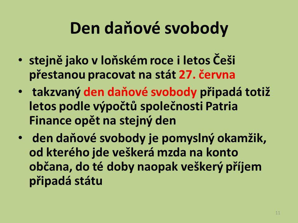 Den daňové svobody stejně jako v loňském roce i letos Češi přestanou pracovat na stát 27. června takzvaný den daňové svobody připadá totiž letos podle