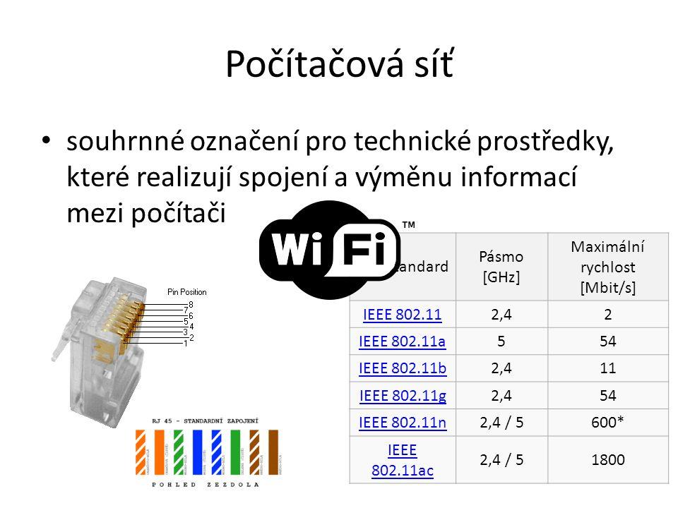 Počítačová síť souhrnné označení pro technické prostředky, které realizují spojení a výměnu informací mezi počítači Standard Pásmo [GHz] Maximální ryc