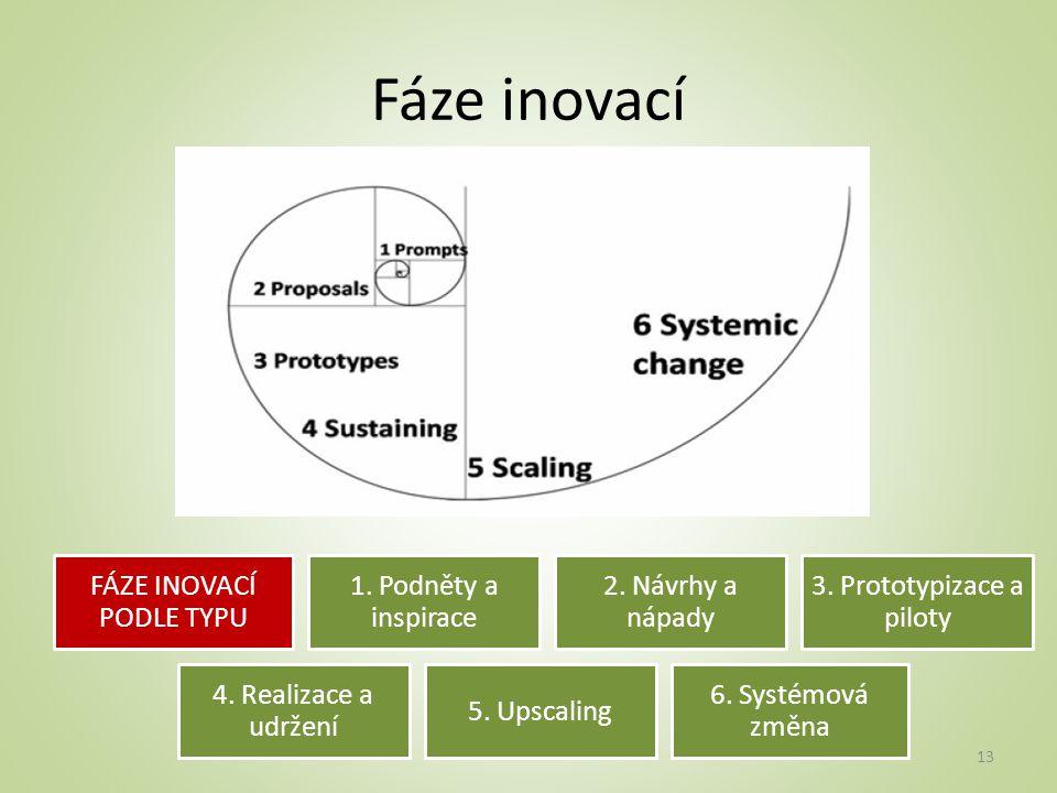 Fáze inovací FÁZE INOVACÍ PODLE TYPU 1.Podněty a inspirace 2.