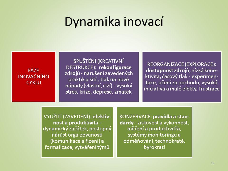 Dynamika inovací FÁZE INOVAČNÍHO CYKLU SPUŠTĚNÍ (KREATIVNÍ DESTRUKCE): rekonfigurace zdrojů - narušení zavedených praktik a sítí, tlak na nové nápady (vlastní, cizí) - vysoký stres, krize, deprese, zmatek REORGANIZACE (EXPLORACE): dostupnost zdrojů, nízká kone- ktivita, časový tlak - experimen- tace, učení za pochodu, vysoká iniciativa a malé efekty, frustrace VYUŽITÍ (ZAVEDENÍ): efektiv- nost a produktivita - dynamický začátek, postupný nárůst orga-zovanosti (komunikace a řízení) a formalizace, vytváření týmů KONZERVACE: pravidla a stan- dardy - ziskovost a výkonnost, měření a produktivitřa, systémy monitoringu a odměňování, technokraté, byrokrati 16