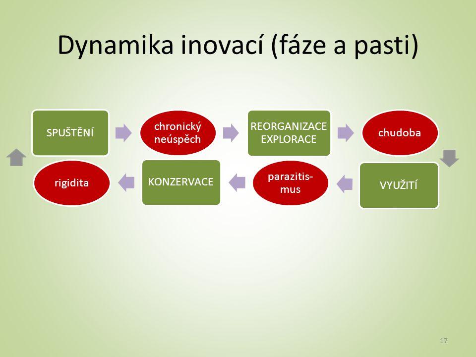 Dynamika inovací (fáze a pasti) SPUŠTĚNÍ chronický neúspěch REORGANIZACE EXPLORACE chudoba VYUŽITÍ parazitis- mus KONZERVACE rigidita 17