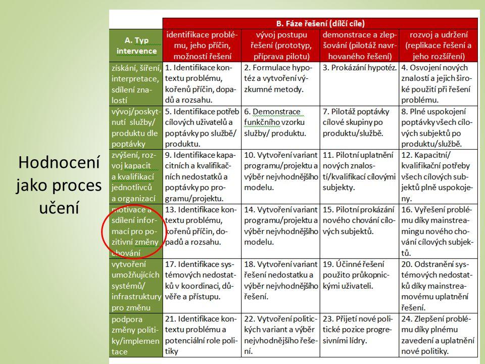 Hodnocení jako proces učení 21