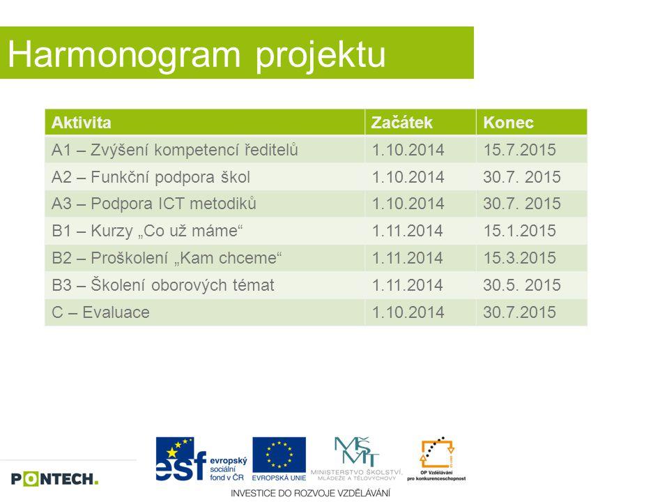 Harmonogram projektu AktivitaZačátekKonec A1 – Zvýšení kompetencí ředitelů1.10.201415.7.2015 A2 – Funkční podpora škol1.10.201430.7. 2015 A3 – Podpora