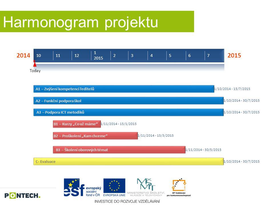 Harmonogram projektu 2014 101112 1 2015 234567 2015 Today A1 – Zvýšení kompetencí ředitelů 1/10/2014 - 15/7/2015 A2 – Funkční podpora škol 1/10/2014 -