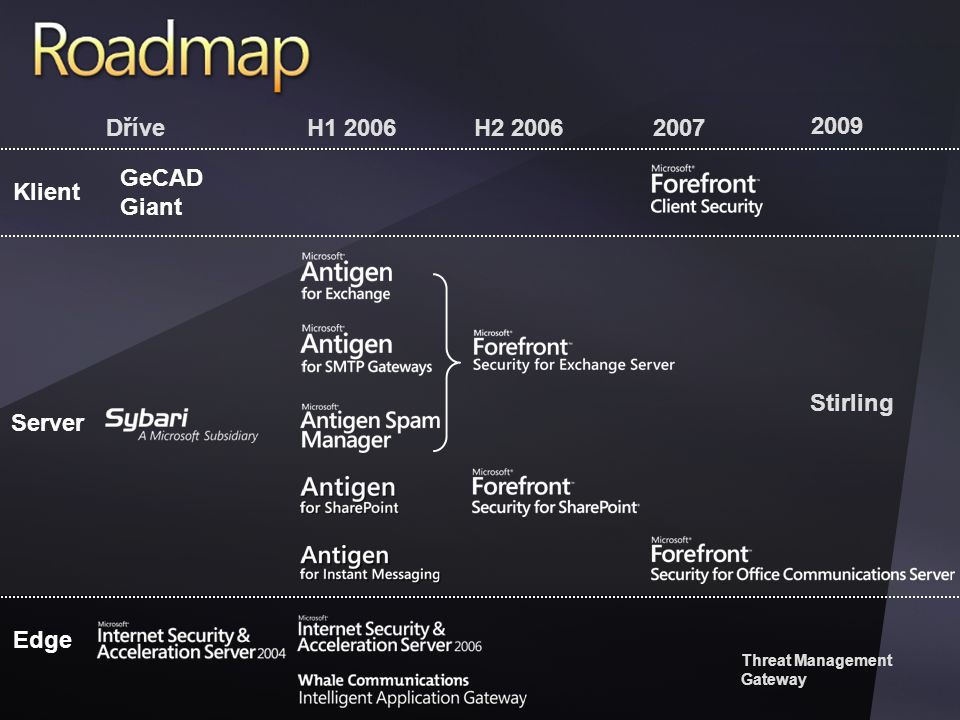 Forefront Products DříveH Klient Server Edge H Threat Management Gateway 2009 Stirling GeCAD Giant