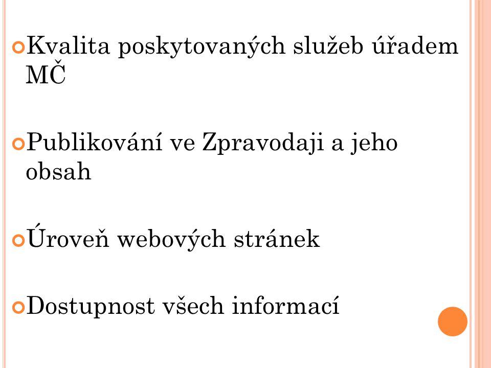 Kvalita poskytovaných služeb úřadem MČ Publikování ve Zpravodaji a jeho obsah Úroveň webových stránek Dostupnost všech informací