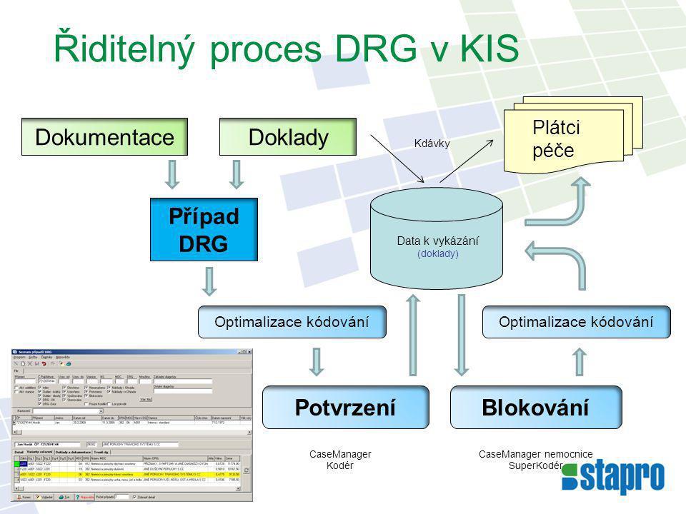 Řiditelný proces DRG v KIS Kdávky Případ DRG Data k vykázání (doklady) CaseManager Kodér Plátci péče DokumentaceDoklady Optimalizace kódování Potvrzen