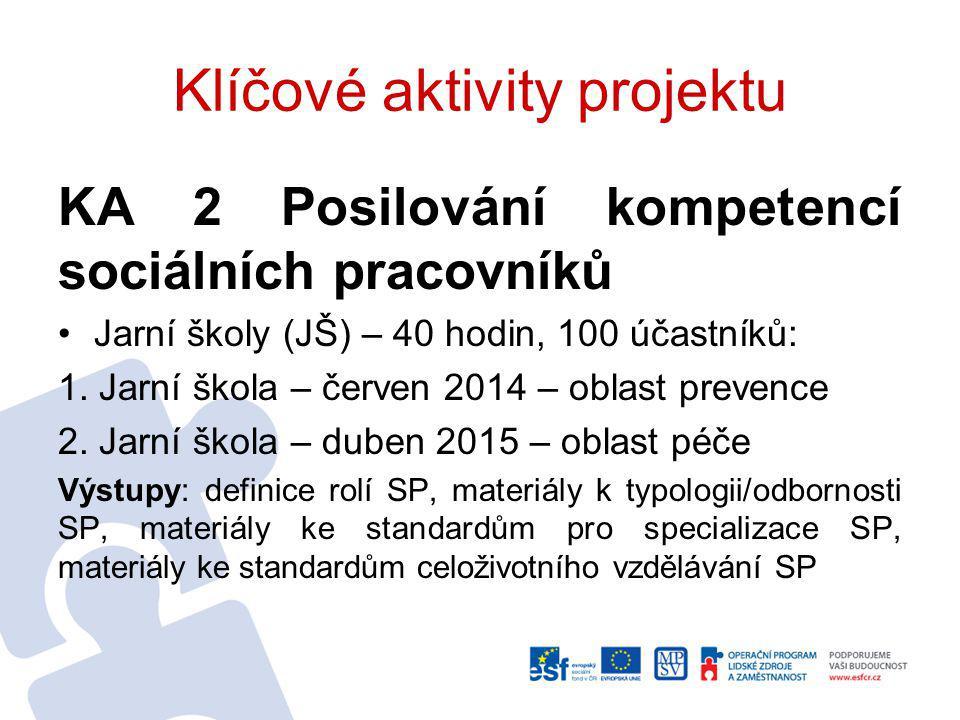 Klíčové aktivity projektu KA 2 Posilování kompetencí sociálních pracovníků Jarní školy (JŠ) – 40 hodin, 100 účastníků: 1.