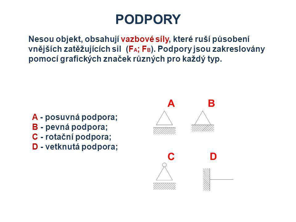 PODPORY Nesou objekt, obsahují vazbové síly, které ruší působení vnějších zatěžujících sil (F A ; F B ).