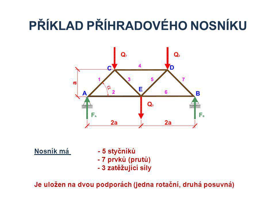 PŘÍKLAD PŘÍHRADOVÉHO NOSNÍKU Nosník má - 5 styčníků - 7 prvků (prutů) - 3 zatěžující síly Je uložen na dvou podporách (jedna rotační, druhá posuvná)