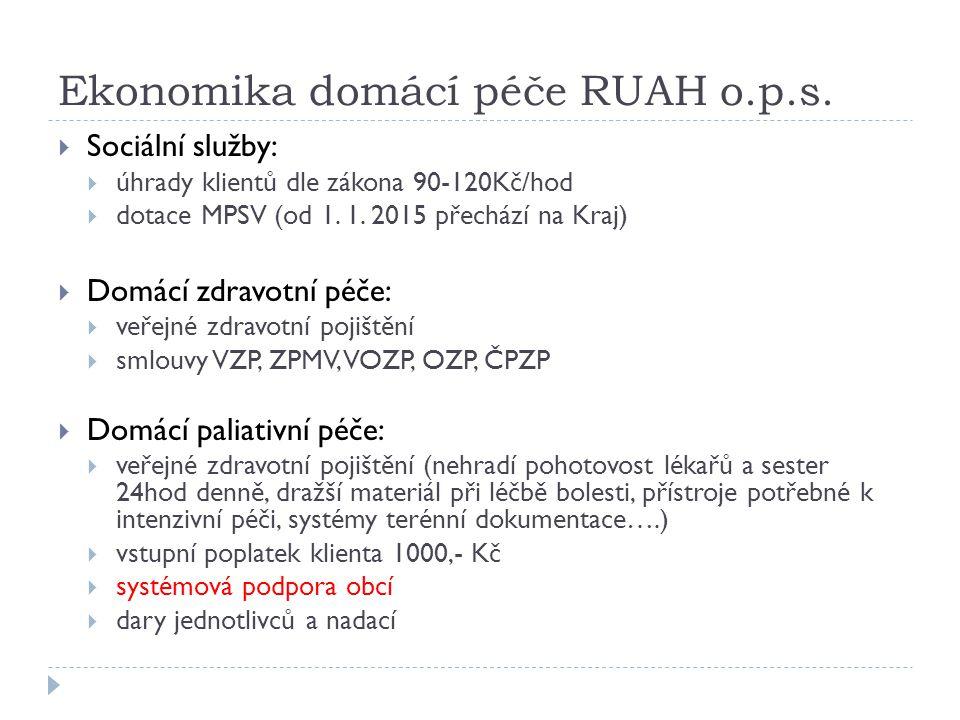 Ekonomika domácí péče RUAH o.p.s.  Sociální služby:  úhrady klientů dle zákona 90-120Kč/hod  dotace MPSV (od 1. 1. 2015 přechází na Kraj)  Domácí
