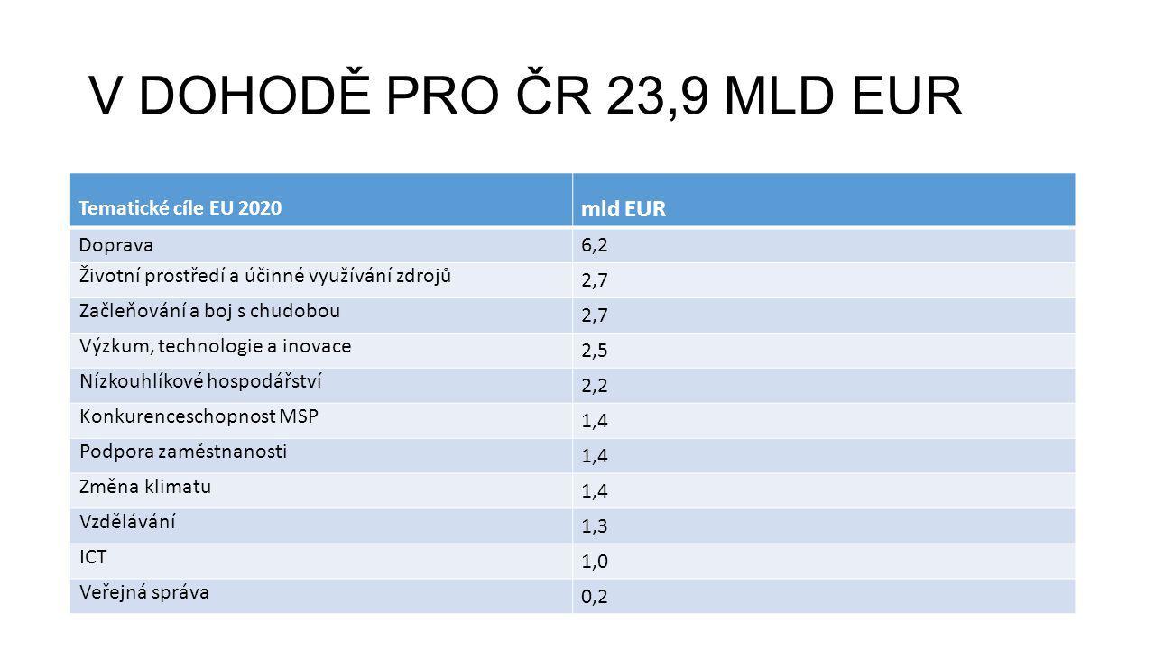 V DOHODĚ PRO ČR 23,9 MLD EUR Tematické cíle EU 2020 mld EUR Doprava6,2 Životní prostředí a účinné využívání zdrojů 2,7 Začleňování a boj s chudobou 2,7 Výzkum, technologie a inovace 2,5 Nízkouhlíkové hospodářství 2,2 Konkurenceschopnost MSP 1,4 Podpora zaměstnanosti 1,4 Změna klimatu 1,4 Vzdělávání 1,3 ICT 1,0 Veřejná správa 0,2