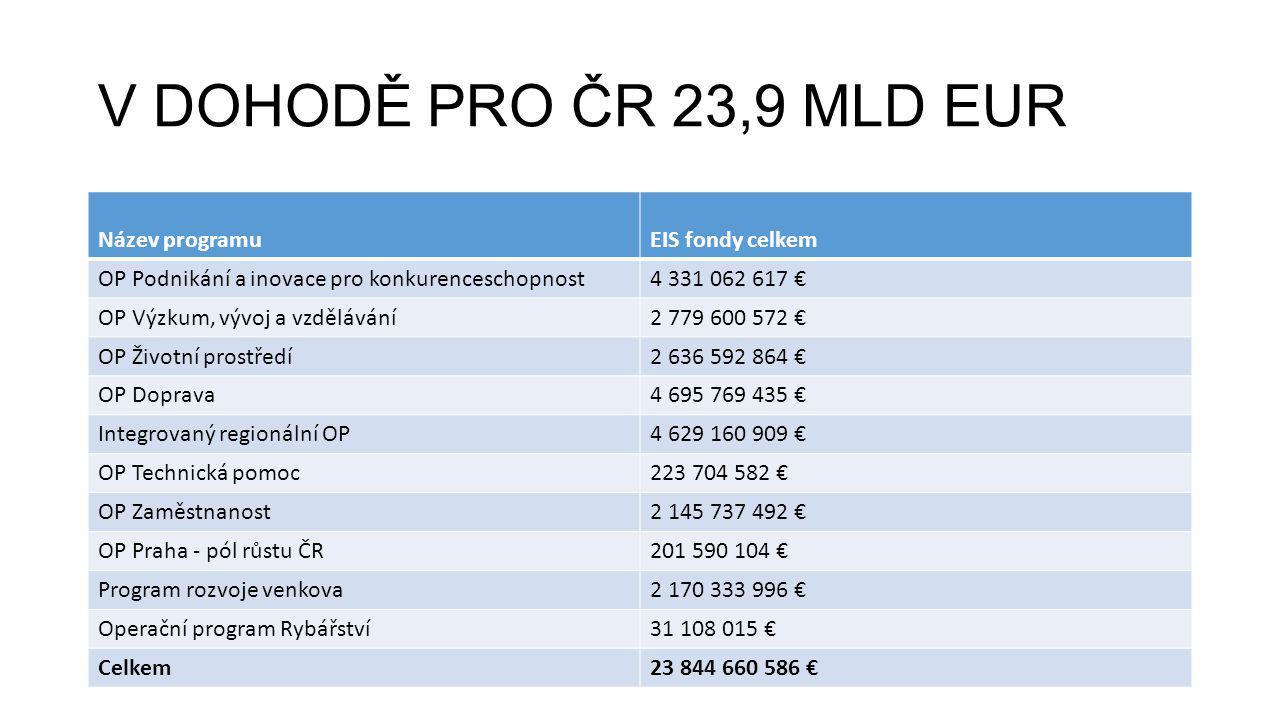 V DOHODĚ PRO ČR 23,9 MLD EUR Název programuEIS fondy celkem OP Podnikání a inovace pro konkurenceschopnost4 331 062 617 € OP Výzkum, vývoj a vzděláván