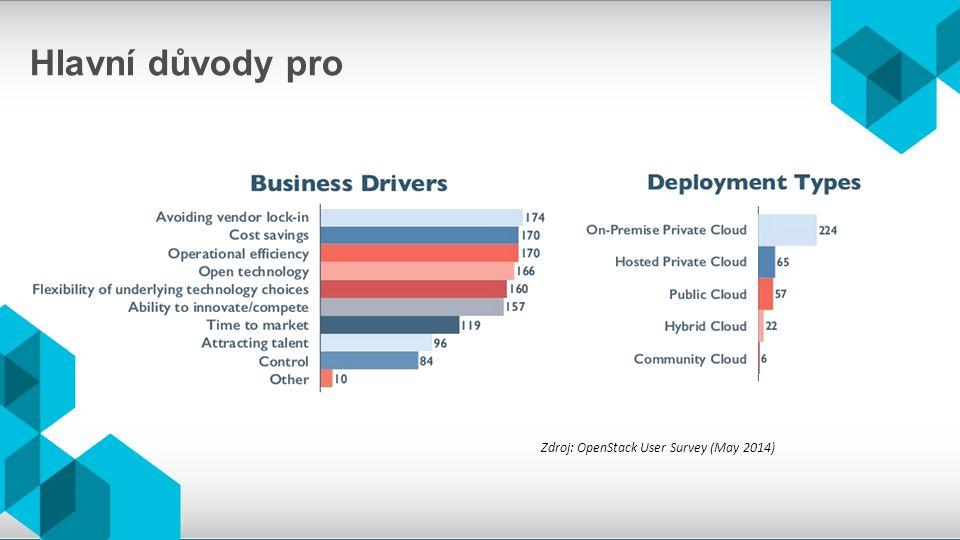 Hlavní důvody pro Zdroj: OpenStack User Survey (May 2014)