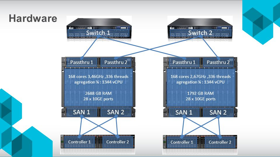 Controller 1Controller 2 SAN 1SAN 2 Passthru 2Passthru 1 Controller 1Controller 2 SAN 1SAN 2 Passthru 2Passthru 1 Switch 1Switch 2 168 cores 3,46GHz,3