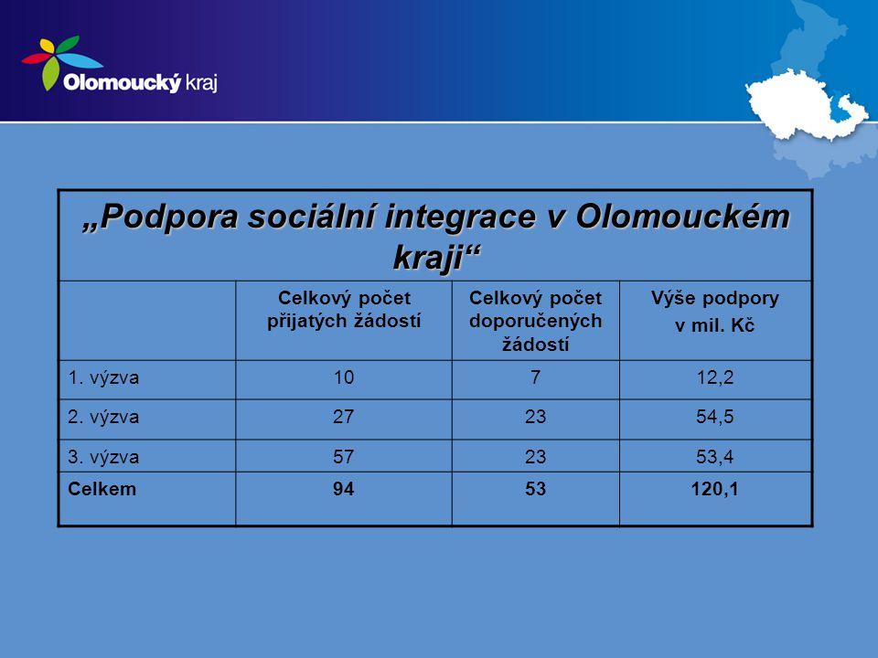 """""""Podpora sociální integrace v Olomouckém kraji Celkový počet přijatých žádostí Celkový počet doporučených žádostí Výše podpory v mil."""