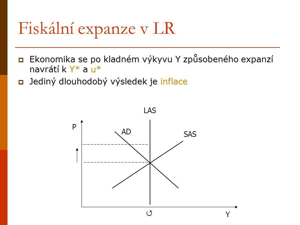 Fiskální expanze v LR  Ekonomika se po kladném výkyvu Y způsobeného expanzí navrátí k Y* a u*  Jediný dlouhodobý výsledek je inflace P Y SAS AD LAS