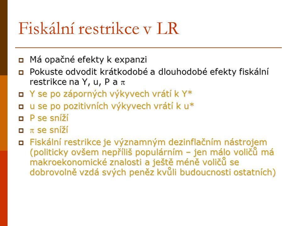 Fiskální restrikce v LR  Má opačné efekty k expanzi  Pokuste odvodit krátkodobé a dlouhodobé efekty fiskální restrikce na Y, u, P a   Y se po zápo