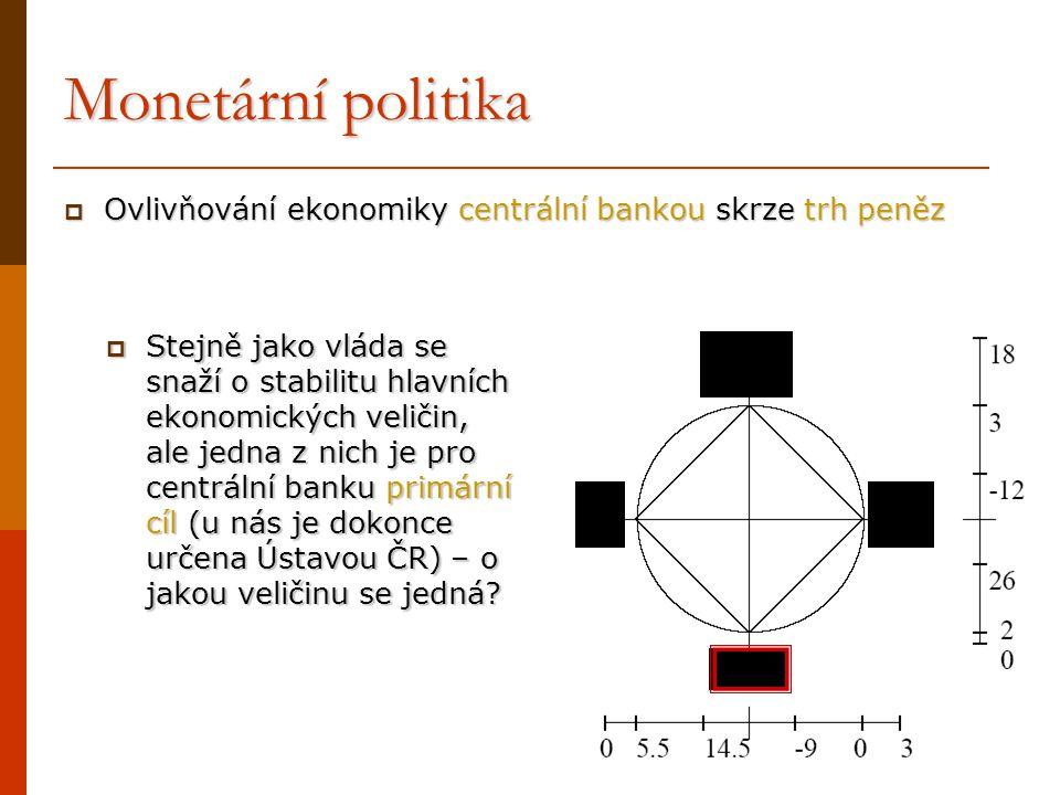 Monetární politika  Ovlivňování ekonomiky centrální bankou skrze trh peněz  Stejně jako vláda se snaží o stabilitu hlavních ekonomických veličin, al