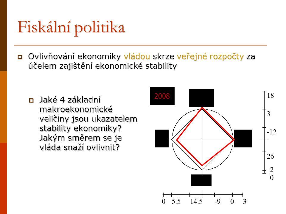 Fiskální politika  Ovlivňování ekonomiky vládou skrze veřejné rozpočty za účelem zajištění ekonomické stability  Jaké 4 základní makroekonomické vel