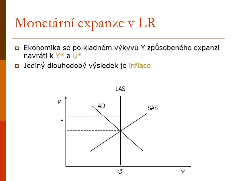 Monetární expanze v LR  Ekonomika se po kladném výkyvu Y způsobeného expanzí navrátí k Y* a u*  Jediný dlouhodobý výsledek je inflace P Y SAS AD LAS