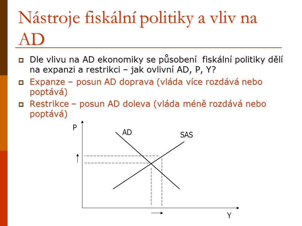 Nástroje fiskální politiky a vliv na AD  Dle vlivu na AD ekonomiky se působení fiskální politiky dělí na expanzi a restrikci – jak ovlivní AD, P, Y?