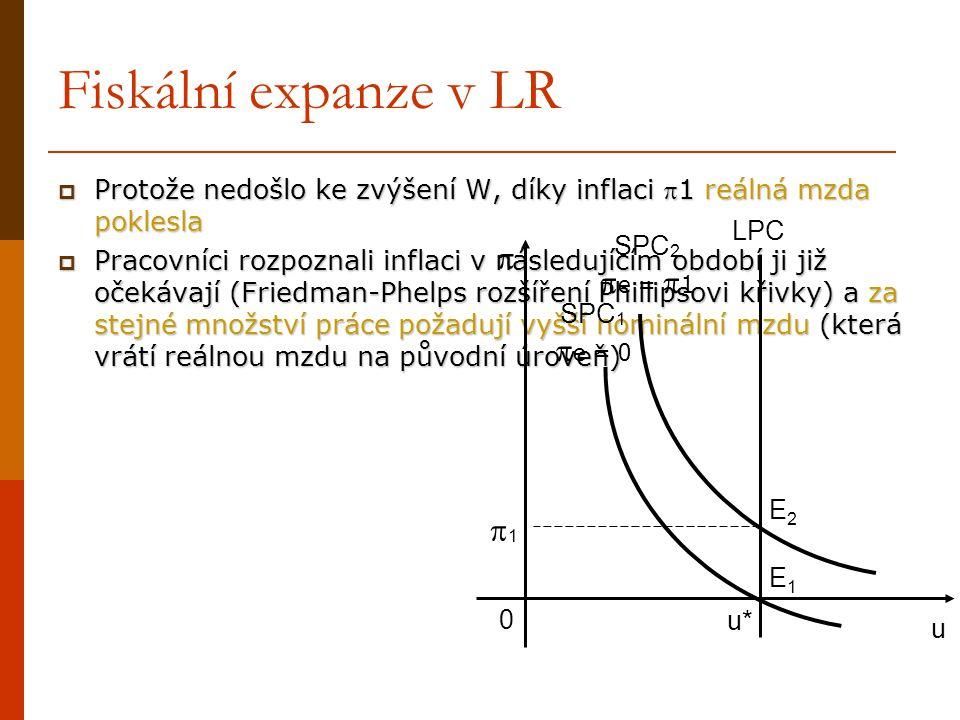 Fiskální expanze v LR  Protože nedošlo ke zvýšení W, díky inflaci 1 reálná mzda poklesla  Pracovníci rozpoznali inflaci v následujícím období ji ji