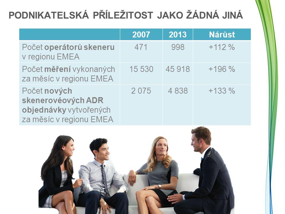 PODNIKATELSKÁ PŘÍLEŽITOST JAKO ŽÁDNÁ JINÁ 20072013Nárůst Počet operátorů skeneru v regionu EMEA 471998+112 % Počet měření vykonaných za měsíc v region