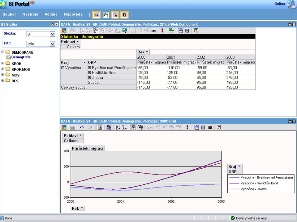 16 www.pvt.cz ISSS 2006 Přínosy realizace a rozvoj řešení Prezentační vrstva OLAP, reporty, sestavy I00II0III0I0III0I0 0I0III0II0I0000II I0I0II0I00II00II0 KEVIS Zdroje dat produkční dbs Excel, textové soubory Analytické služby (AS) Datový sklad (DWH) Datové pumpy (ETL)