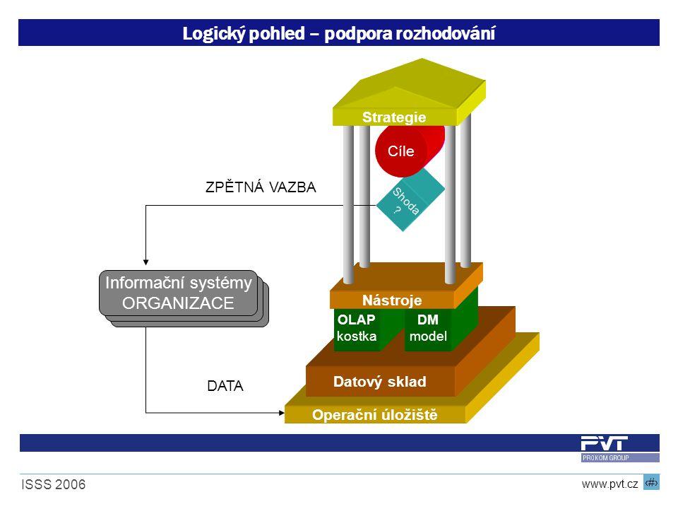 9 www.pvt.cz ISSS 2006 Logický pohled – podpora rozhodování DATA Operační úložiště Informační systémy ORGANIZACE Datový sklad OLAP kostka DM model Nástroje Metriky ZPĚTNÁ VAZBA Shoda .