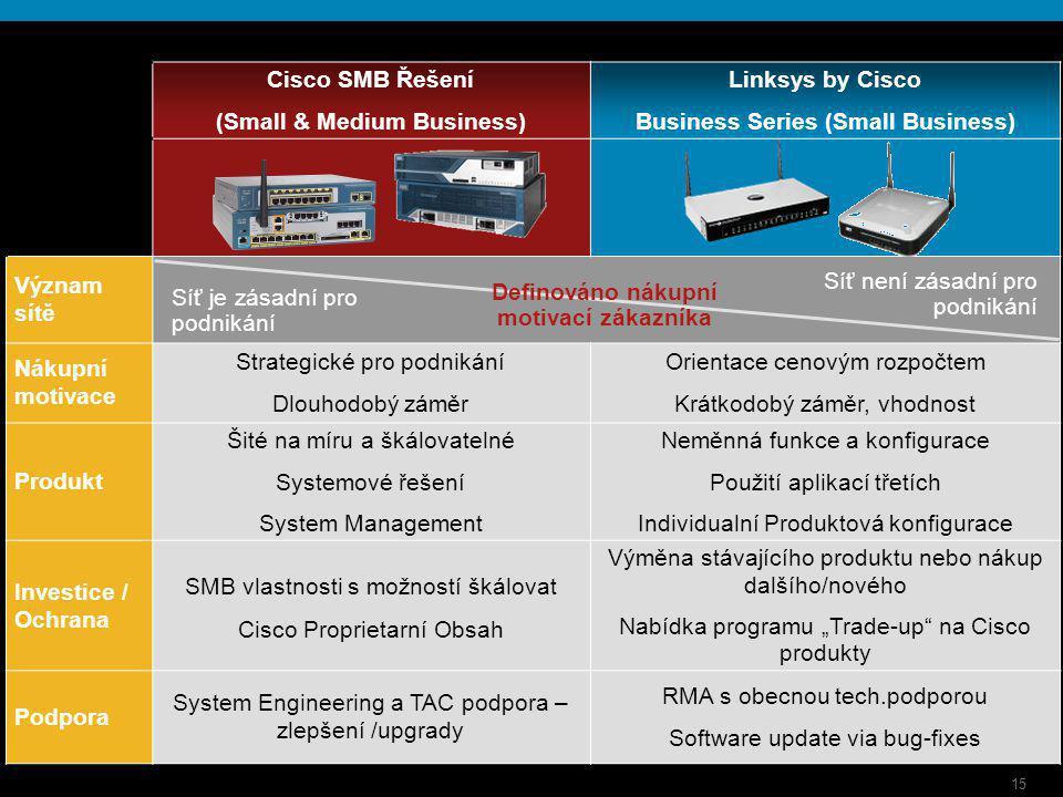 15 Cisco SMB Řešení (Small & Medium Business) Linksys by Cisco Business Series (Small Business) Význam sítě Nákupní motivace Strategické pro podnikání