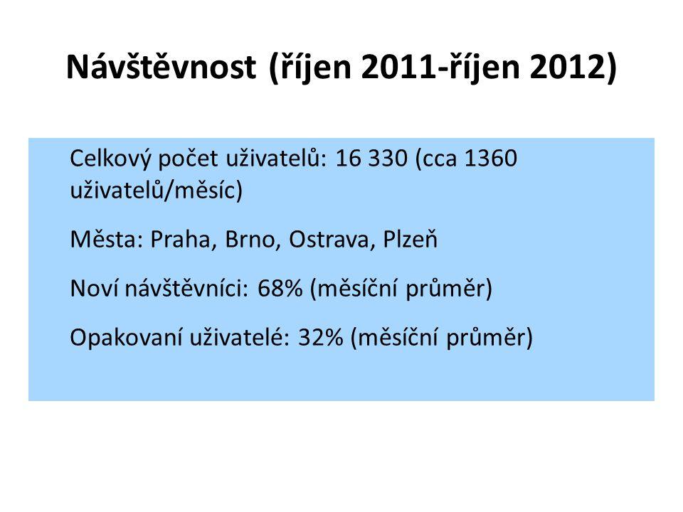 Návštěvnost (říjen 2011-říjen 2012) Celkový počet uživatelů: 16 330 (cca 1360 uživatelů/měsíc) Města: Praha, Brno, Ostrava, Plzeň Noví návštěvníci: 68