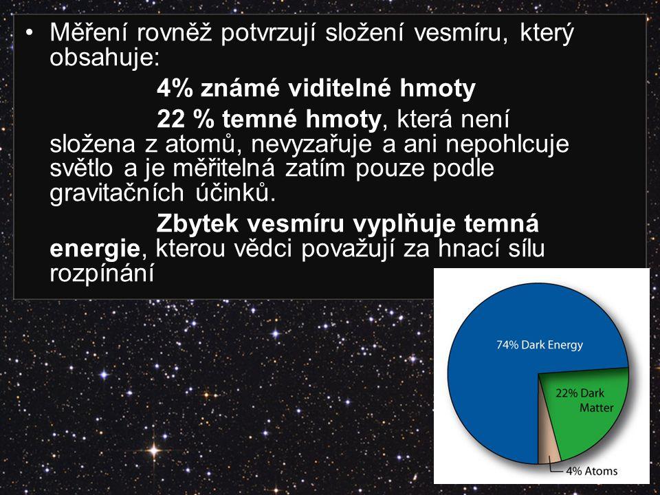 Měření rovněž potvrzují složení vesmíru, který obsahuje: 4% známé viditelné hmoty 22 % temné hmoty, která není složena z atomů, nevyzařuje a ani nepoh