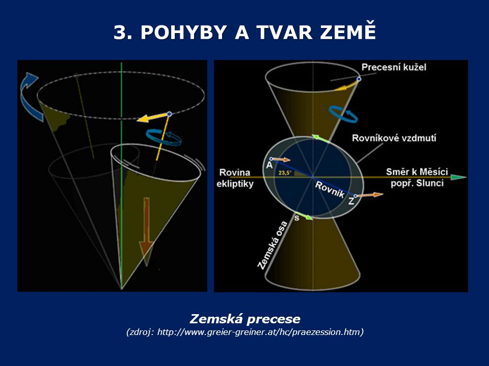 3. POHYBY A TVAR ZE 3. POHYBY A TVAR ZEMĚ Zemská precese (zdroj: http://www.greier-greiner.at/hc/praezession.htm)