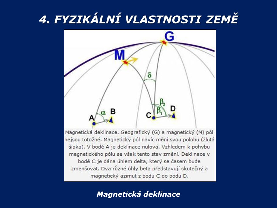 4. FYZIKÁLNÍ VLASTNOSTI ZEMĚ Magnetická deklinace
