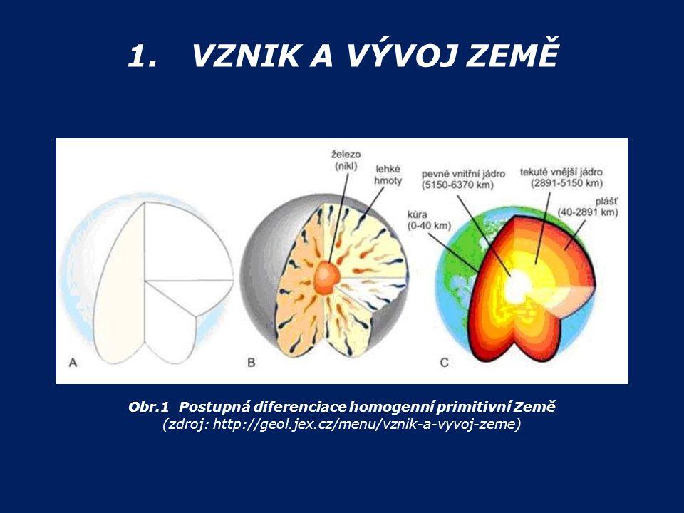 1. VZNIK A VÝVOJ ZEMĚ Obr.1 Postupná diferenciace homogenní primitivní Země (zdroj: http://geol.jex.cz/menu/vznik-a-vyvoj-zeme)