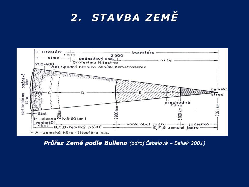 2. STAVBA ZEMĚ Průřez Země podle Bullena (zdroj Čabalová – Baliak 2001)