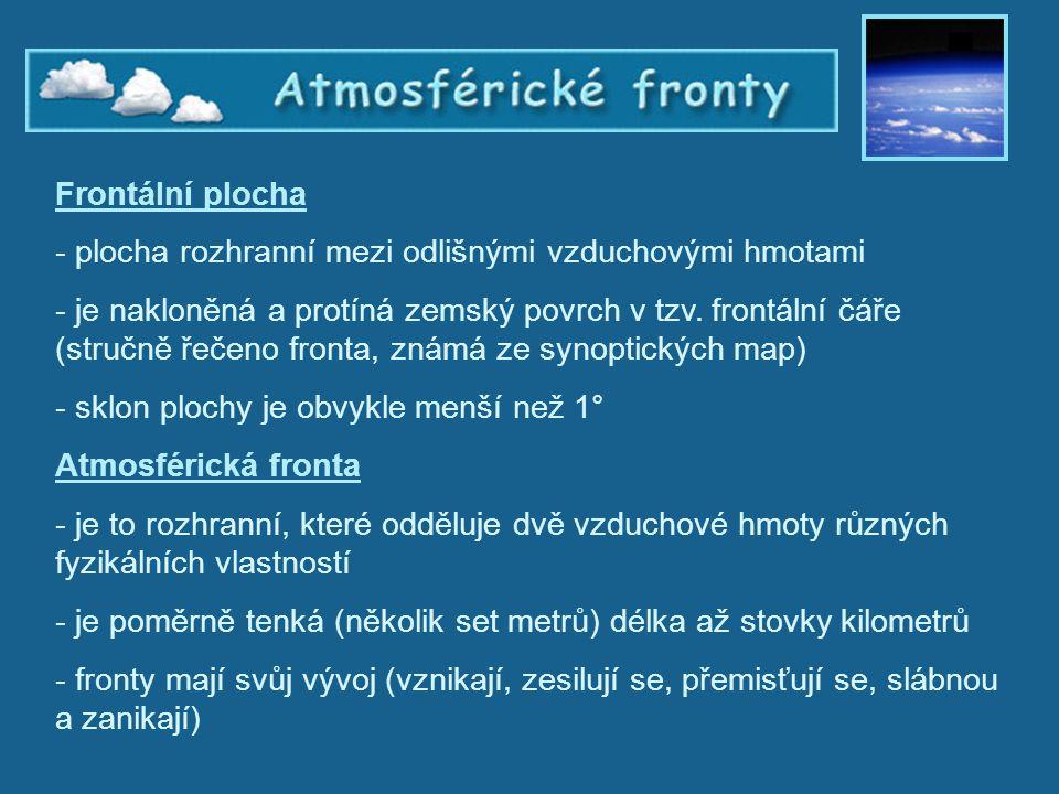 Atmosférické fronty 3 – frontální plocha Frontální plocha - plocha rozhranní mezi odlišnými vzduchovými hmotami - je nakloněná a protíná zemský povrch