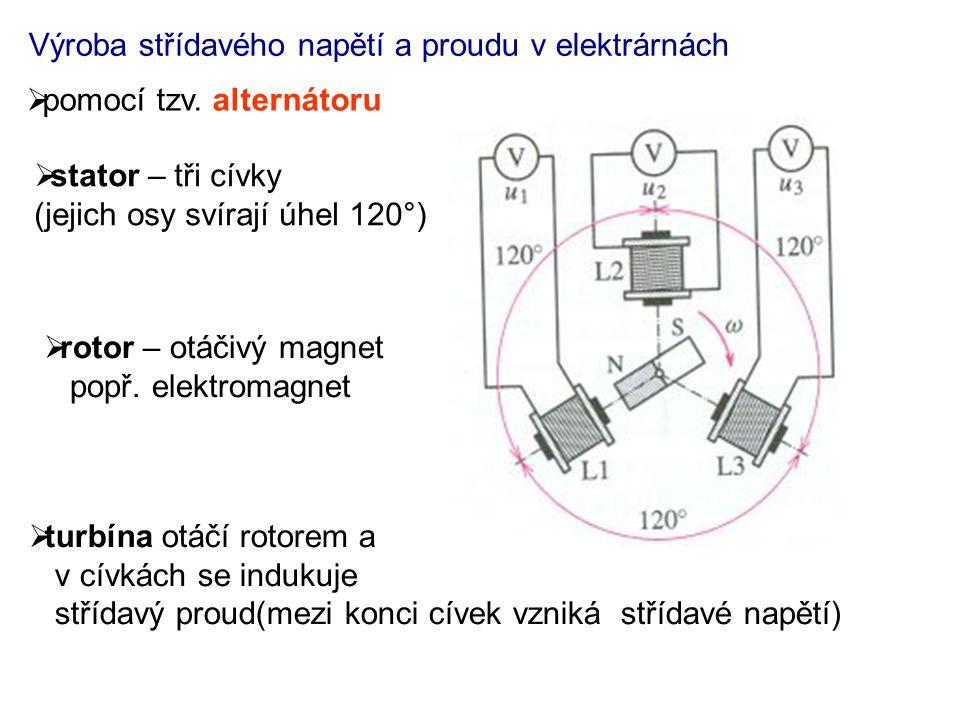 Výroba střídavého napětí a proudu v elektrárnách  pomocí tzv. alternátoru  stator – tři cívky (jejich osy svírají úhel 120°)  rotor – otáčivý magne