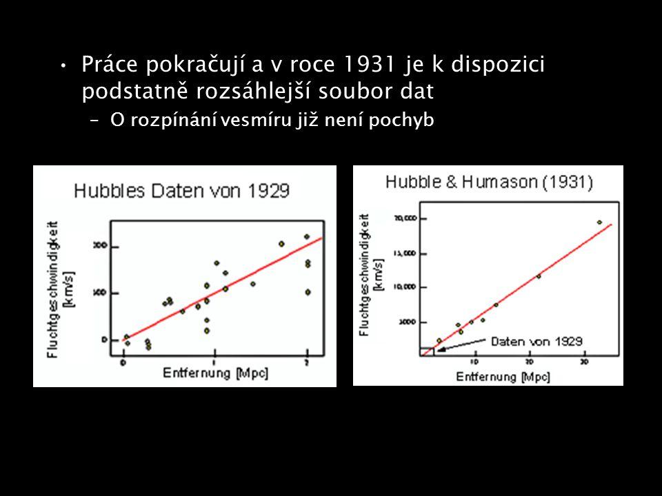 Práce pokračují a v roce 1931 je k dispozici podstatně rozsáhlejší soubor dat –O rozpínání vesmíru již není pochyb