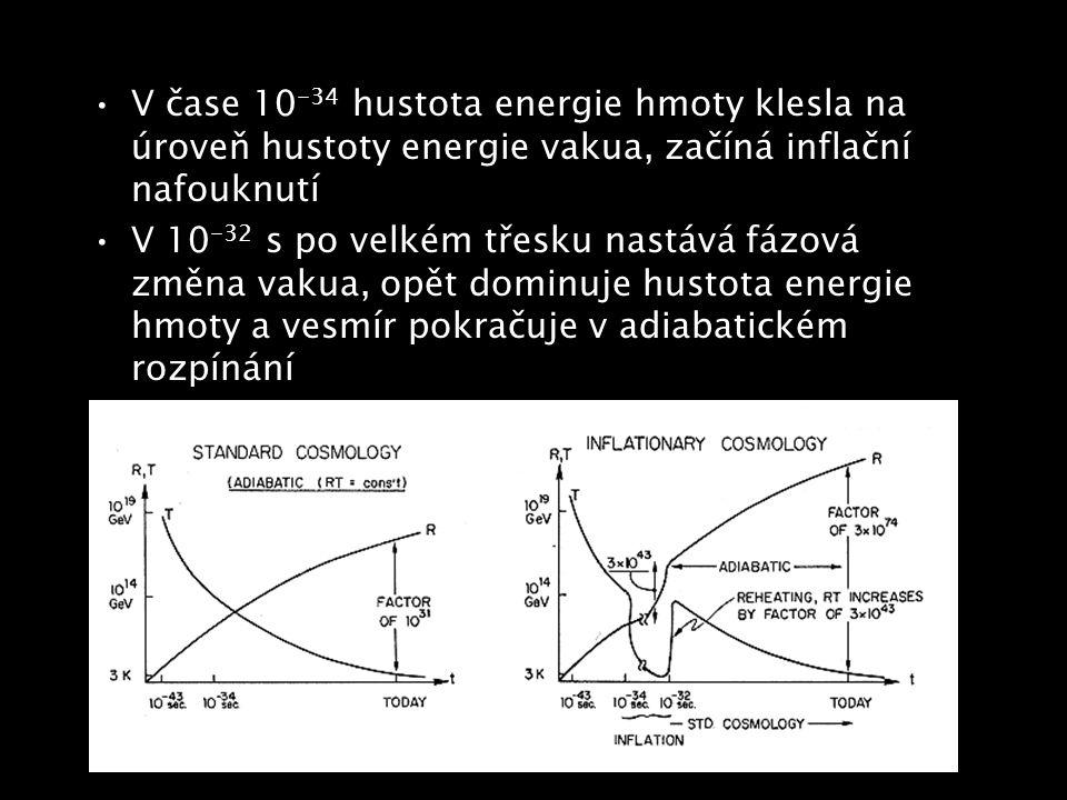 V čase 10 -34 hustota energie hmoty klesla na úroveň hustoty energie vakua, začíná inflační nafouknutí V 10 -32 s po velkém třesku nastává fázová změn