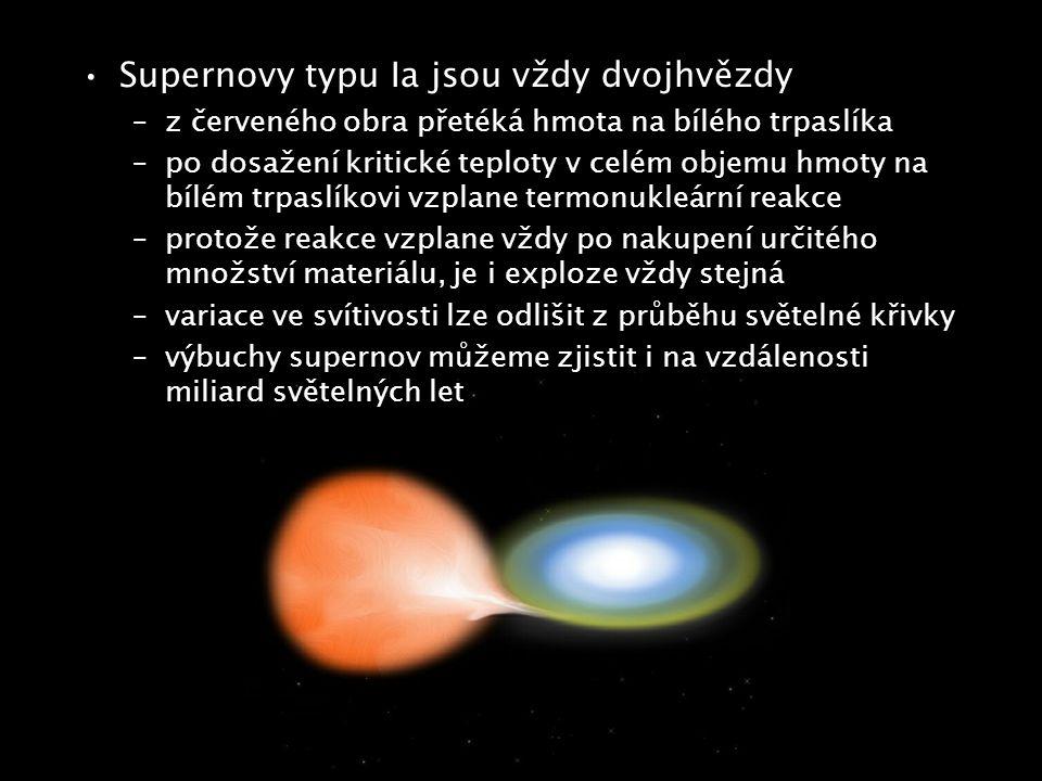 Supernovy typu Ia jsou vždy dvojhvězdy –z červeného obra přetéká hmota na bílého trpaslíka –po dosažení kritické teploty v celém objemu hmoty na bílém