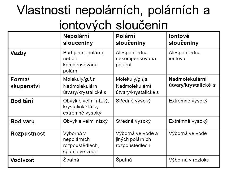 Vlastnosti nepolárních, polárních a iontových sloučenin Nepolární sloučeniny Polární sloučeniny Iontové sloučeniny Vazby Buď jen nepolární, nebo i kom