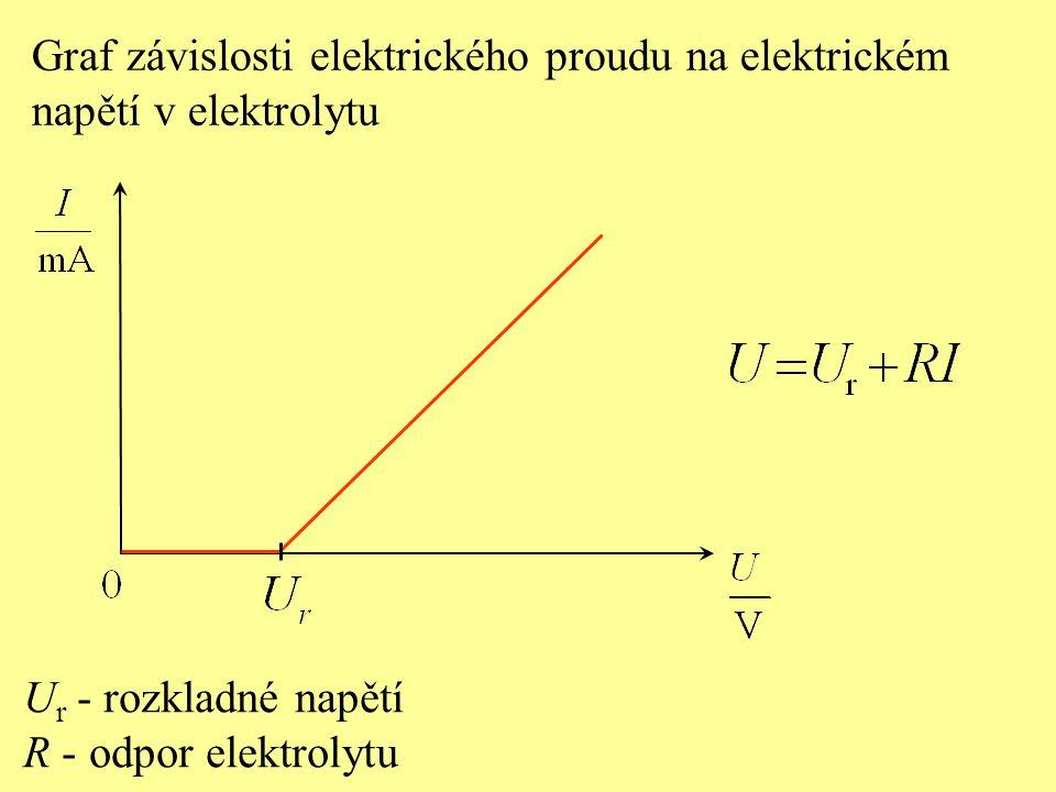 Graf závislosti elektrického proudu na elektrickém napětí v elektrolytu U r - rozkladné napětí R - odpor elektrolytu